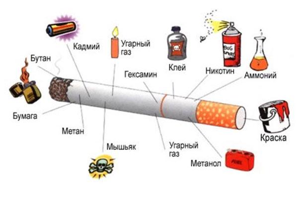 Вредность сигарет